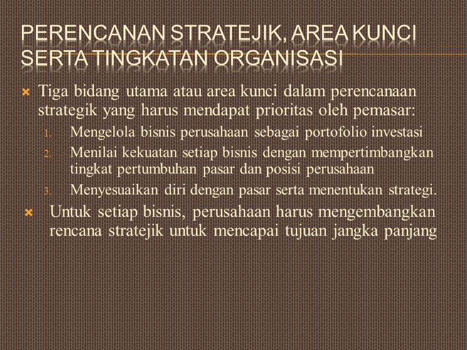  Tiga bidang utama atau area kunci dalam perencanaan strategik yang harus mendapat prioritas oleh pemasar: 1. Mengelola bisnis perusahaan sebagai por