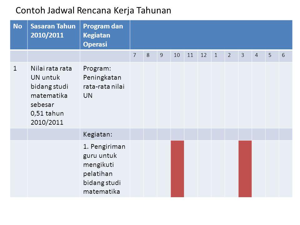 NoSasaran Tahun 2010/2011 Program dan Kegiatan Operasi 789101112123456 1Nilai rata rata UN untuk bidang studi matematika sebesar 0,51 tahun 2010/2011