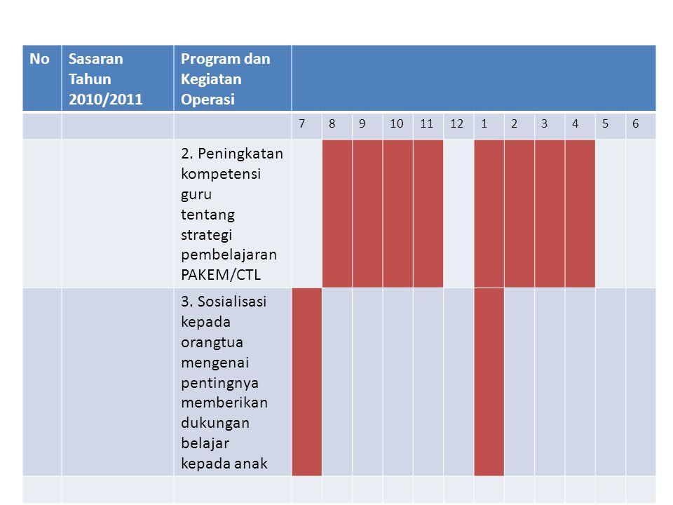 NoSasaran Tahun 2010/2011 Program dan Kegiatan Operasi 789101112123456 2. Peningkatan kompetensi guru tentang strategi pembelajaran PAKEM/CTL 3. Sosia