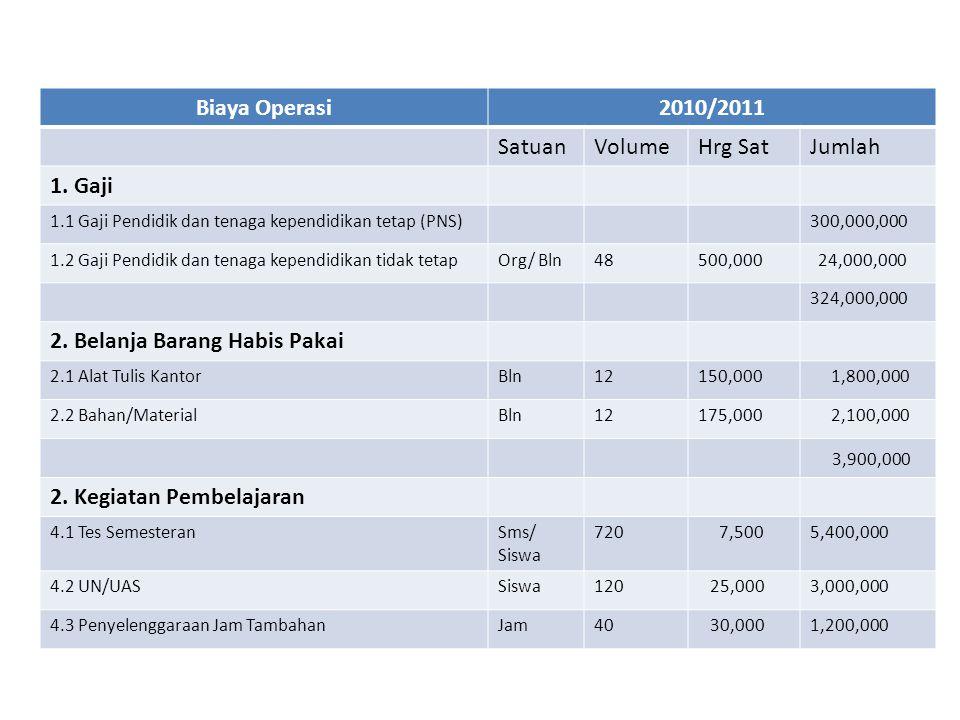 Biaya Operasi2010/2011 SatuanVolumeHrg SatJumlah 1. Gaji 1.1 Gaji Pendidik dan tenaga kependidikan tetap (PNS)300,000,000 1.2 Gaji Pendidik dan tenaga