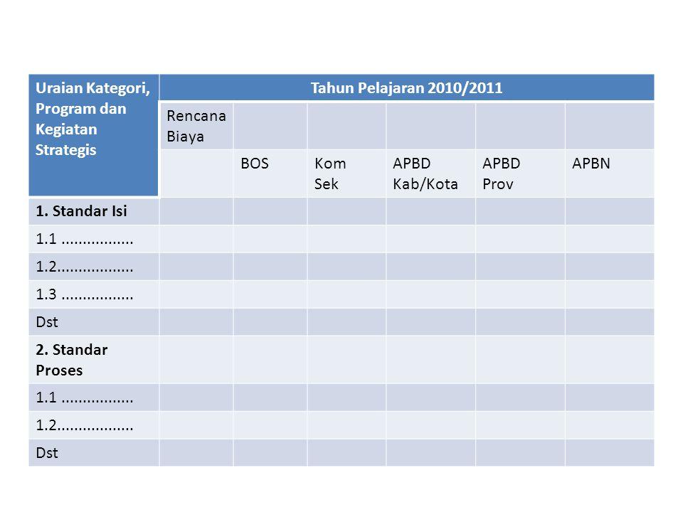 Uraian Kategori, Program dan Kegiatan Strategis Tahun Pelajaran 2010/2011 Rencana Biaya BOSKom Sek APBD Kab/Kota APBD Prov APBN 1. Standar Isi 1.1....