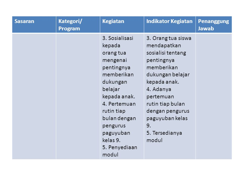 SasaranKategori/ Program KegiatanIndikator KegiatanPenanggung Jawab 3. Sosialisasi kepada orang tua mengenai pentingnya memberikan dukungan belajar ke