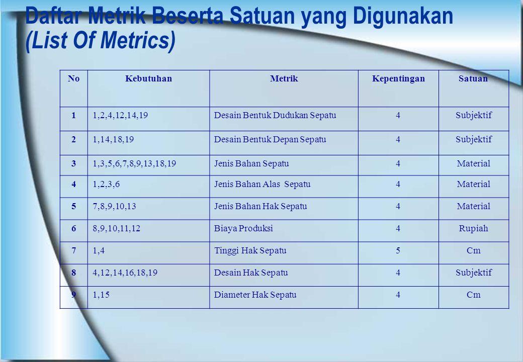 Daftar Metrik Beserta Satuan yang Digunakan (List Of Metrics) NoKebutuhanMetrikKepentinganSatuan 11,2,4,12,14,19Desain Bentuk Dudukan Sepatu4Subjektif