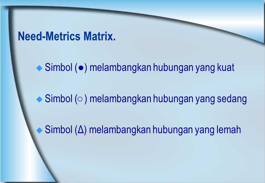 Need-Metrics Matrix.  Simbol (●) melambangkan hubungan yang kuat  Simbol (○) melambangkan hubungan yang sedang  Simbol (Δ) melambangkan hubungan ya