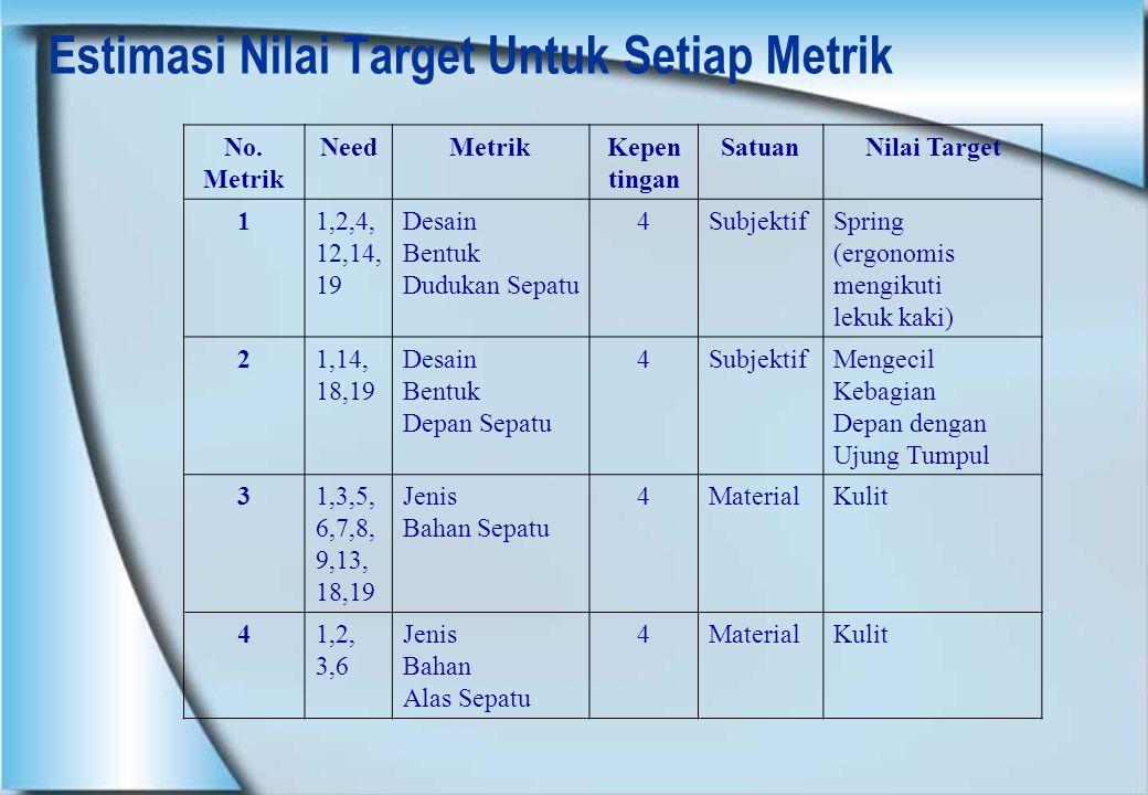 Estimasi Nilai Target Untuk Setiap Metrik No. Metrik NeedMetrikKepen tingan SatuanNilai Target 11,2,4, 12,14, 19 Desain Bentuk Dudukan Sepatu 4Subjekt