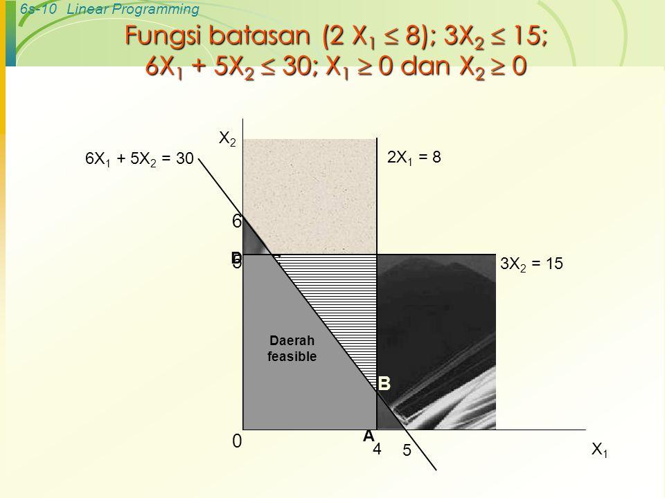 6s-10Linear Programming Fungsi batasan (2 X 1  8); 3X 2  15; 6X 1 + 5X 2  30; X 1  0 dan X 2  0 B C 2X 1 = 8 4 6 5 6X 1 + 5X 2 = 30 D A Daerah fe