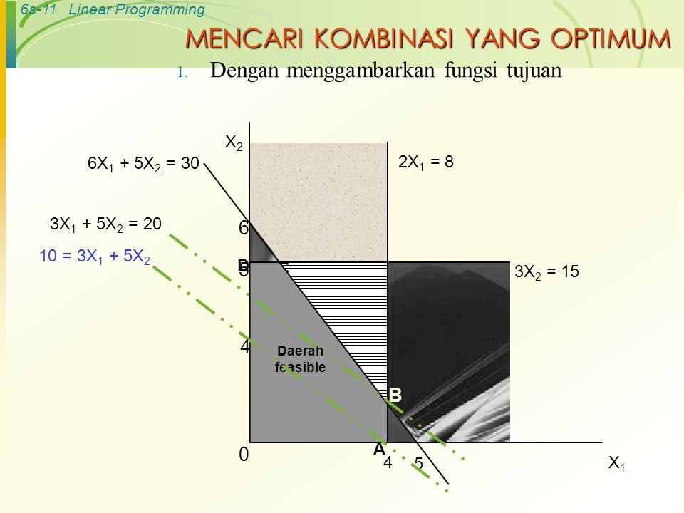 6s-11Linear Programming B C 2X 1 = 8 4 6 5 6X 1 + 5X 2 = 30 D A Daerah feasible X2X2 X1X1 0 3X 2 = 15 5 10 = 3X 1 + 5X 2 4 3X 1 + 5X 2 = 20 MENCARI KO
