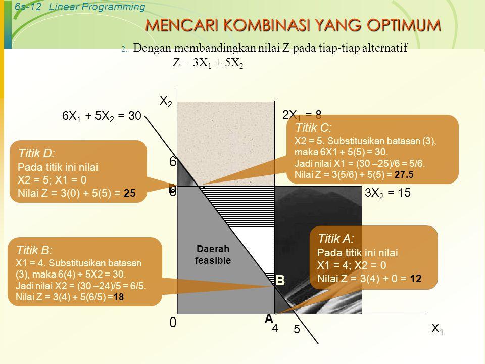 6s-12Linear Programming MENCARI KOMBINASI YANG OPTIMUM 2. Dengan membandingkan nilai Z pada tiap-tiap alternatif Z = 3X 1 + 5X 2 B C 2X 1 = 8 4 6 5 6X