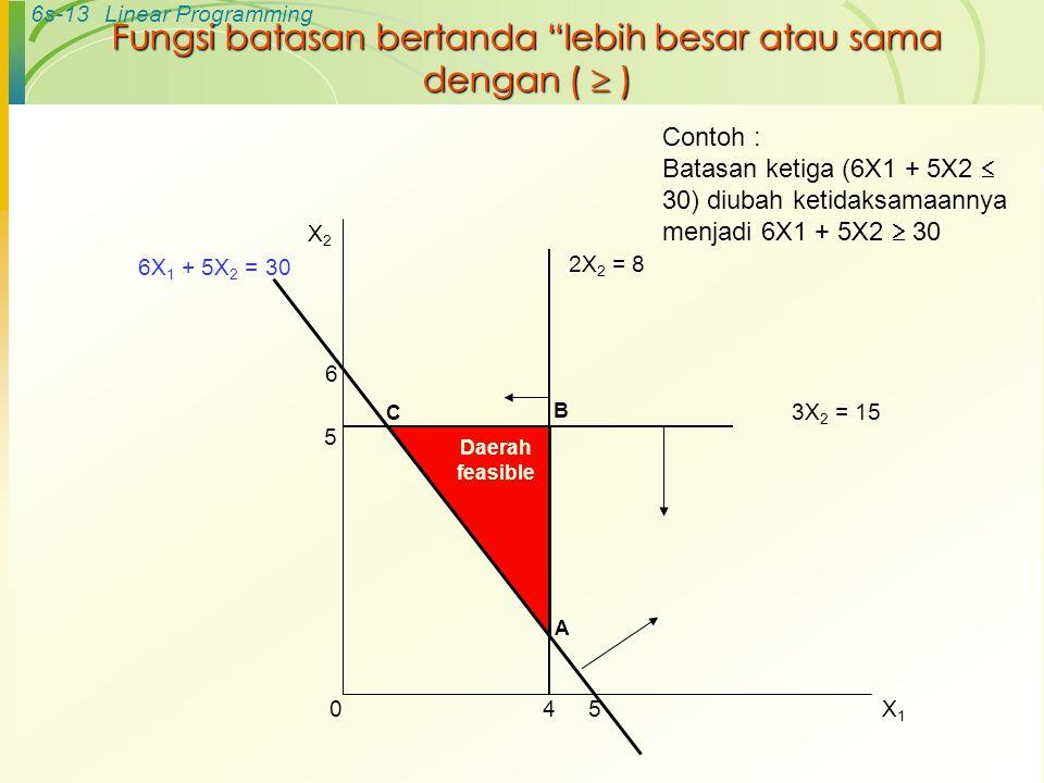"""6s-13Linear Programming Fungsi batasan bertanda """"lebih besar atau sama dengan (  ) A C B 2X 2 = 8 4 6 5 6X 1 + 5X 2 = 30 5 3X 2 = 15 Daerah feasible"""