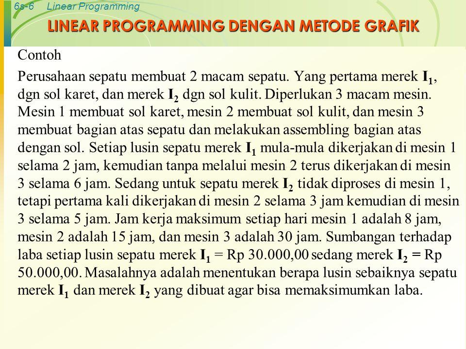 6s-7Linear Programming Bentuk Tabel Merek Mesin I 1 (X 1 ) I 2 (X 2 ) Kapasitas Maksimum 1208 20315 36530 Sumbangan laba 35