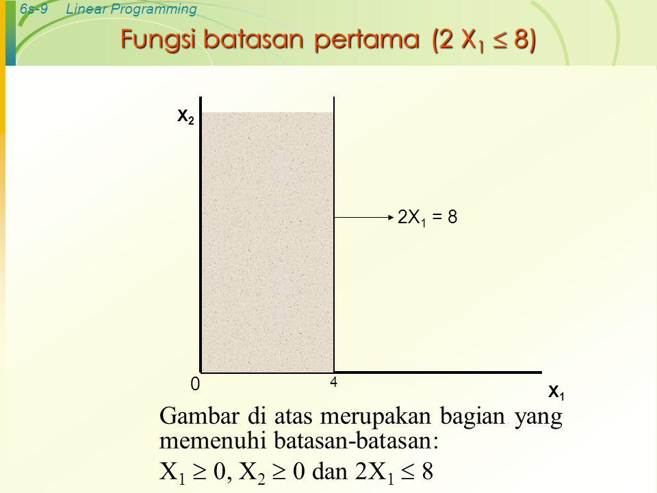 6s-9Linear Programming Fungsi batasan pertama (2 X 1  8) X2X2 X1X1 2X 1 = 8 0 4 Gambar di atas merupakan bagian yang memenuhi batasan-batasan: X 1 