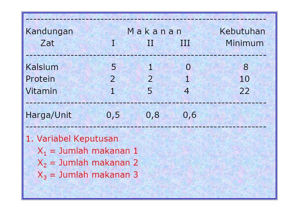 3. Fungsi Kendala : 3.1. Mesin-1 : 2X 1  8 3.2. Mesin-2 : + 3X 2  15 3.3. Mesin-3 : 6X 1 + 5X 2   30 X 1, X 2  0 Contoh 3 : Untuk menjaga kesehat