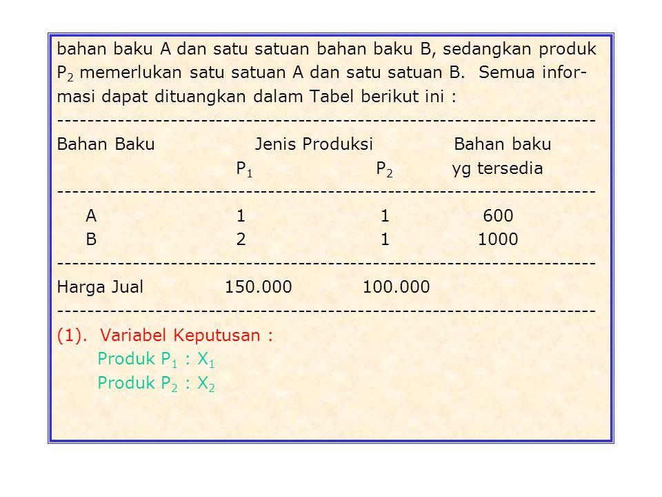 2. Fungsi Tujuan : Minimumkan : Z = 0.5X 1 + 0.8X 2 + 0.6X 3 3. Fungsi Kendala : 3.1. Kalsium : 5X 1 + X 2  8 3.2. Protein : 2X 1 + 2X 2 + 4X 3  10