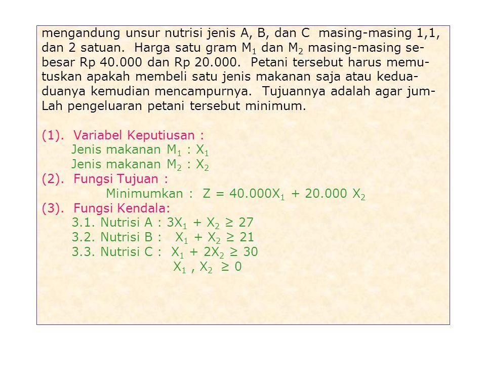 (2). Fungsi Tujuan : Maksimumkan : Z = 150.000 X 1 + 100.000 X 2 (3). Fungsi Kendala : 3.1. Bahan Baku A : X 1 + X 2 ≤ 600 3.2. Bahan Baku B : 2 X 1 +