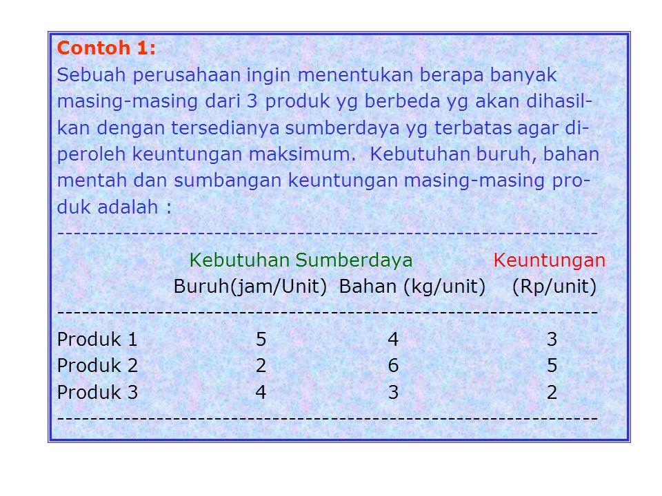 bahan baku A dan satu satuan bahan baku B, sedangkan produk P 2 memerlukan satu satuan A dan satu satuan B.