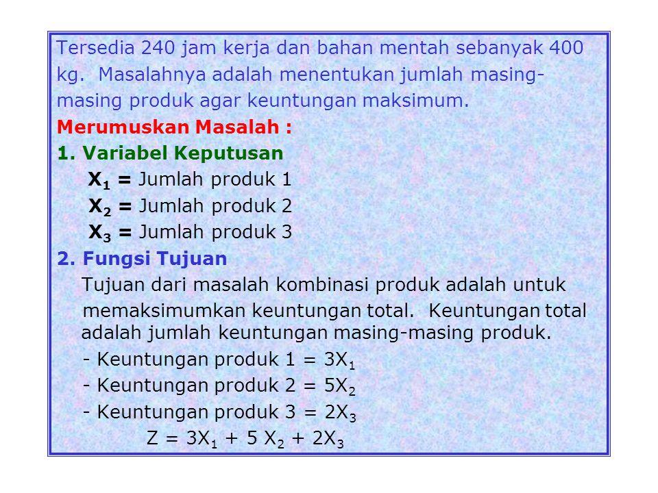 Contoh 1: Sebuah perusahaan ingin menentukan berapa banyak masing-masing dari 3 produk yg berbeda yg akan dihasil- kan dengan tersedianya sumberdaya y