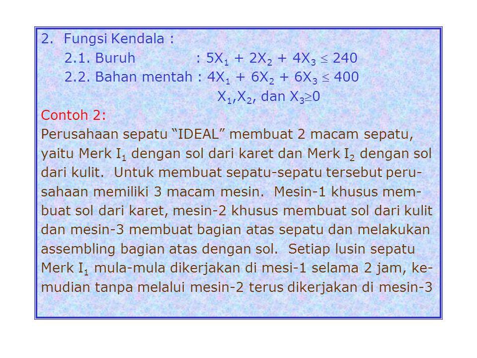 2.Fungsi Kendala : 2.1. Buruh : 5X 1 + 2X 2 + 4X 3  240 2.2.