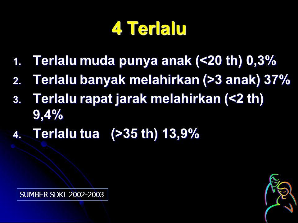 4 Terlalu 1. Terlalu muda punya anak (<20 th) 0,3% 2. Terlalu banyak melahirkan (>3 anak) 37% 3. Terlalu rapat jarak melahirkan (<2 th) 9,4% 4. Terlal