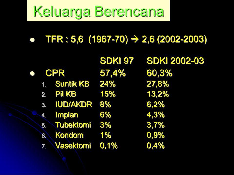 Keluarga Berencana TFR : 5,6 (1967-70)  2,6 (2002-2003) TFR : 5,6 (1967-70)  2,6 (2002-2003) SDKI 97SDKI 2002-03 CPR 57,4%60,3% CPR 57,4%60,3% 1. Su
