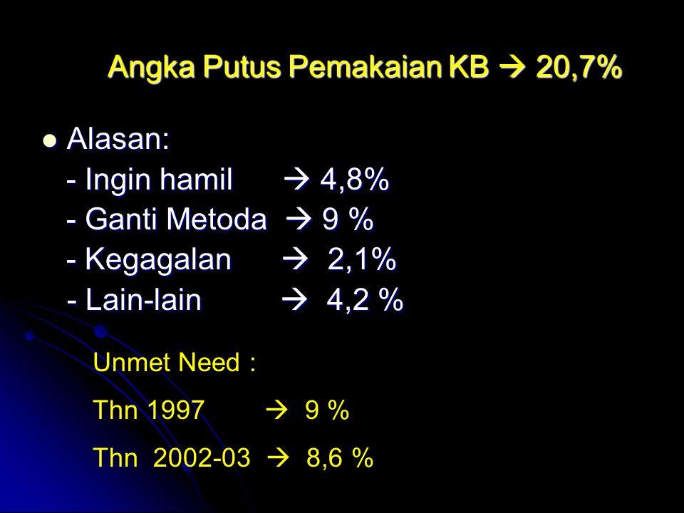 Angka Putus Pemakaian KB  20,7% Alasan: Alasan: - Ingin hamil  4,8% - Ingin hamil  4,8% - Ganti Metoda  9 % - Ganti Metoda  9 % - Kegagalan  2,1