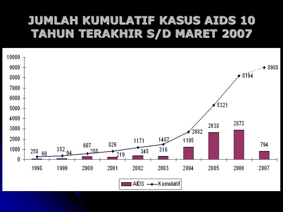 JUMLAH KUMULATIF KASUS AIDS 10 TAHUN TERAKHIR S/D MARET 2007