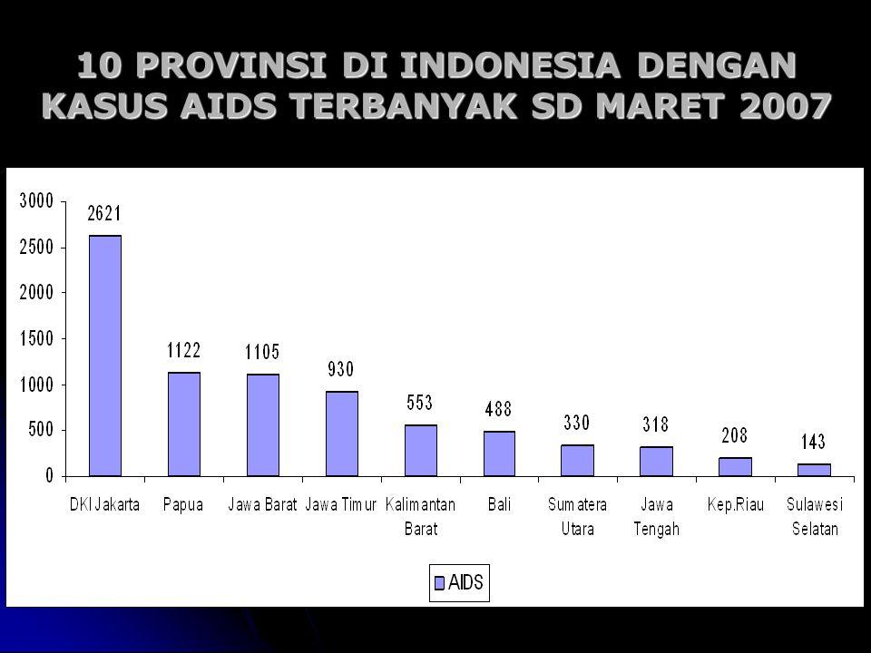 10 PROVINSI DI INDONESIA DENGAN KASUS AIDS TERBANYAK SD MARET 2007