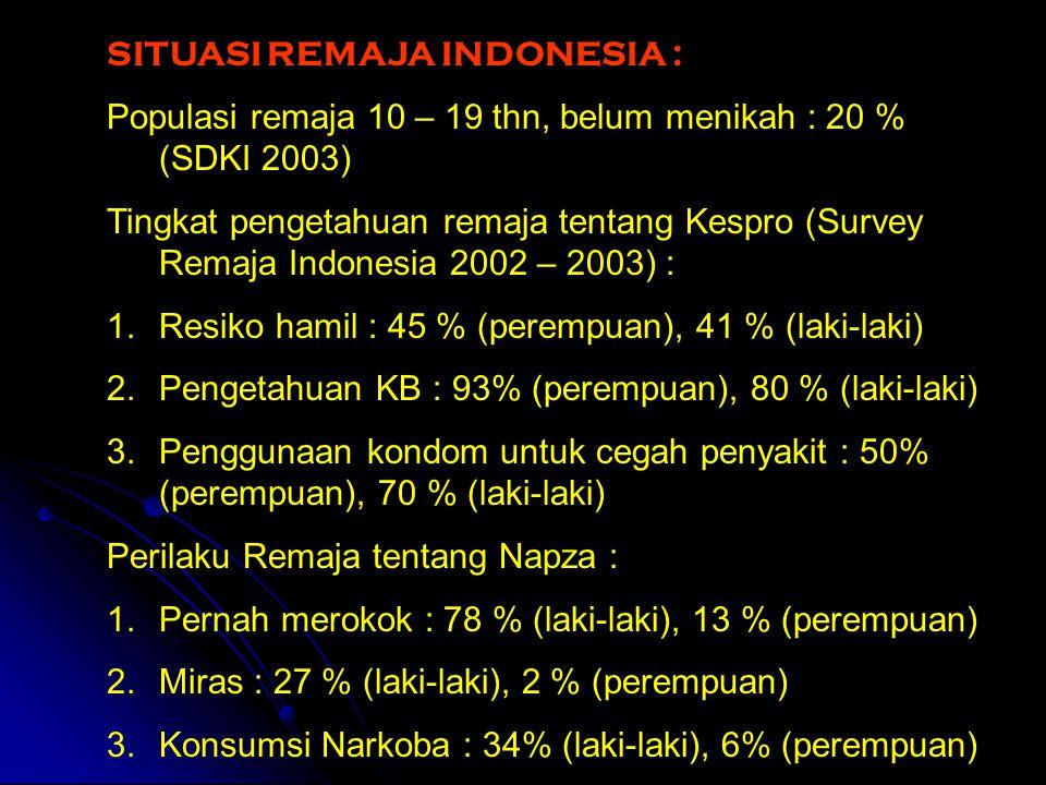 SITUASI REMAJA INDONESIA : Populasi remaja 10 – 19 thn, belum menikah : 20 % (SDKI 2003) Tingkat pengetahuan remaja tentang Kespro (Survey Remaja Indo