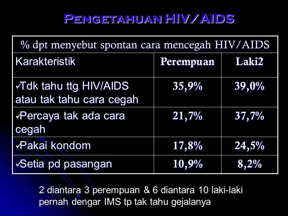 Pengetahuan HIV/AIDS Pengetahuan HIV/AIDS % dpt menyebut spontan cara mencegah HIV/AIDS KarakteristikPerempuanLaki2 Tdk tahu ttg HIV/AIDS atau tak tah