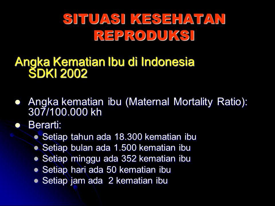 SITUASI KESEHATAN REPRODUKSI Angka Kematian Ibu di Indonesia SDKI 2002 Angka kematian ibu (Maternal Mortality Ratio): 307/100.000 kh Angka kematian ib