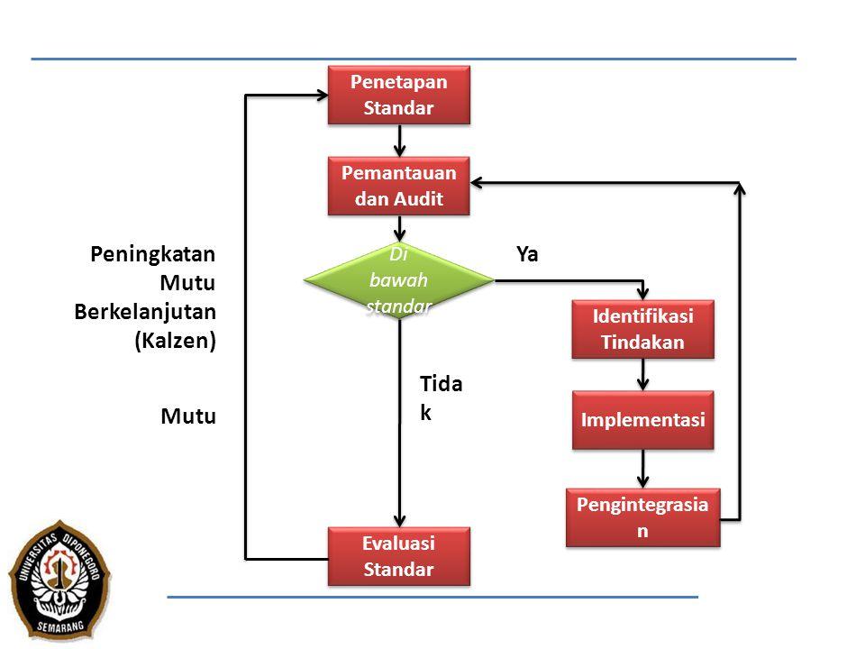 Penetapan Standar Implementasi Identifikasi Tindakan Pengintegrasia n Pemantauan dan Audit Evaluasi Standar Di bawah standar Tida k YaPeningkatan Mutu