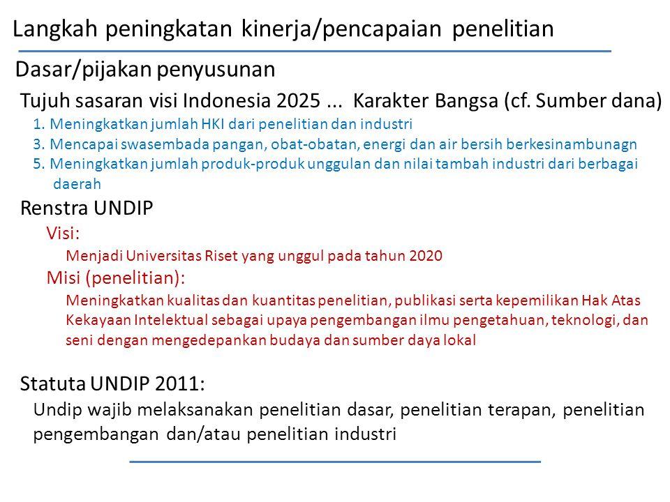 Dasar/pijakan penyusunan Tujuh sasaran visi Indonesia 2025... Karakter Bangsa (cf. Sumber dana) 1. Meningkatkan jumlah HKI dari penelitian dan industr