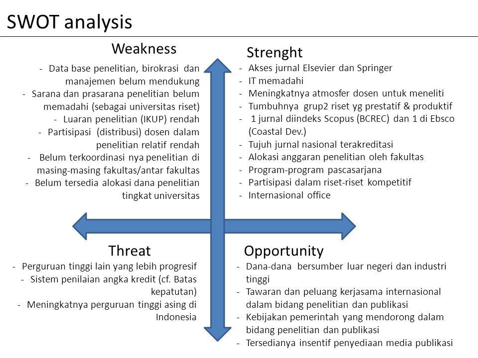 Strenght -Akses jurnal Elsevier dan Springer -IT memadahi -Meningkatnya atmosfer dosen untuk meneliti -Tumbuhnya grup2 riset yg prestatif & produktif