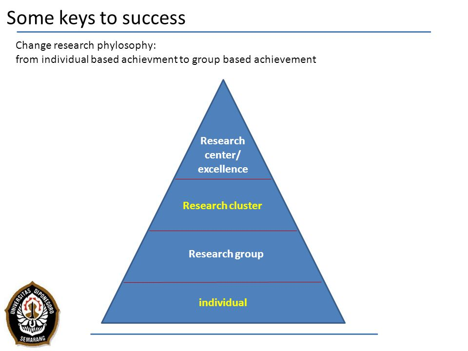 Some keys to success Change research phylosophy: from individual based achievment to group based achievement individual Research group Research cluste