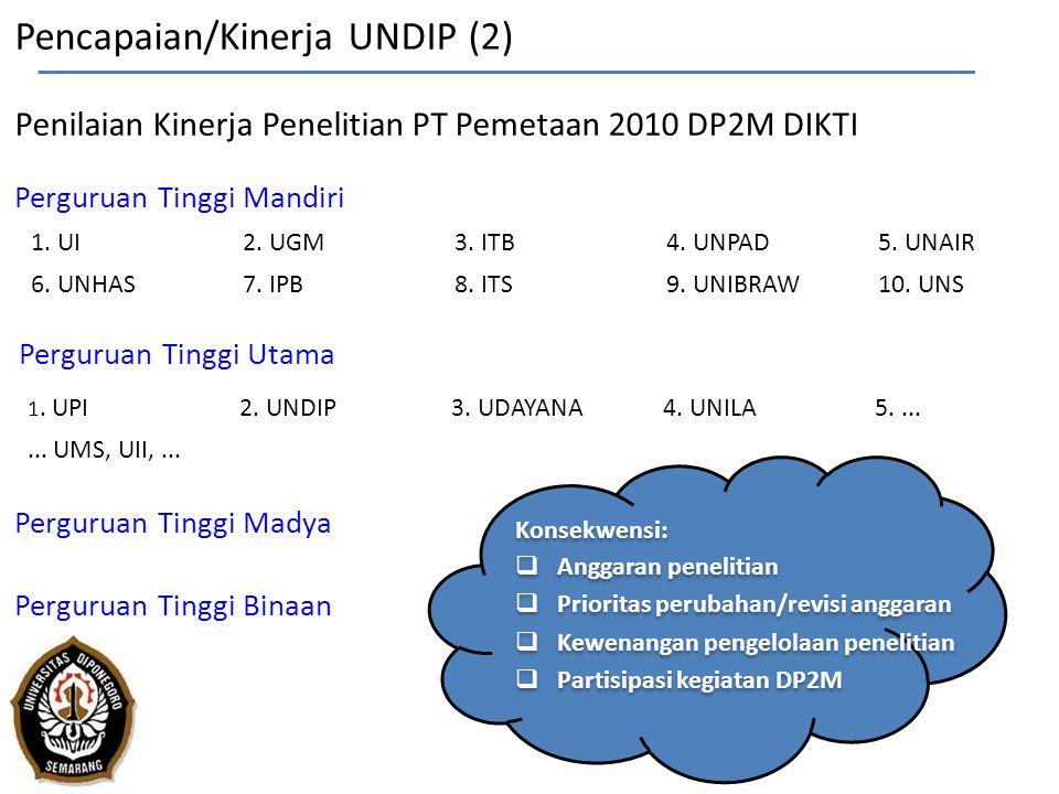 Pencapaian/Kinerja UNDIP (2) Penilaian Kinerja Penelitian PT Pemetaan 2010 DP2M DIKTI Perguruan Tinggi Mandiri Perguruan Tinggi Utama Perguruan Tinggi