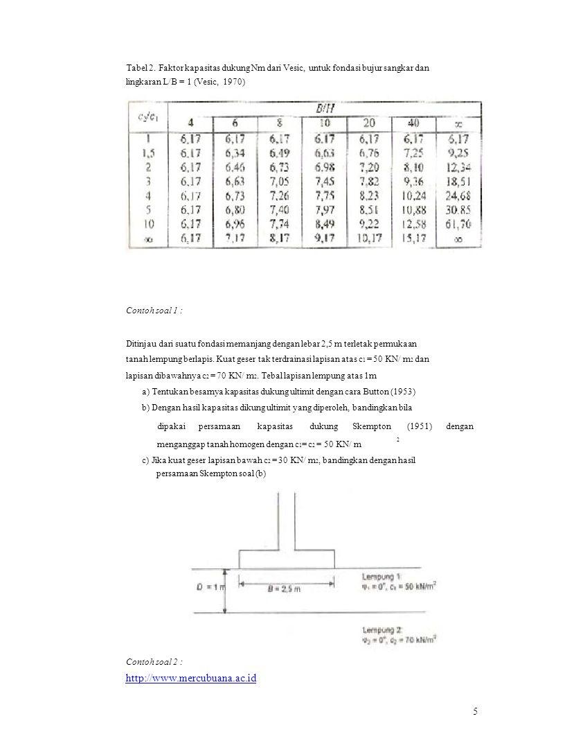 menganggap tanah homogen dengan c 1 = c 2 = 50 KN/ m Tabel 2. Faktor kapasitas dukung Nm dari Vesic, untuk fondasi bujur sangkar dan lingkaran L/B = 1