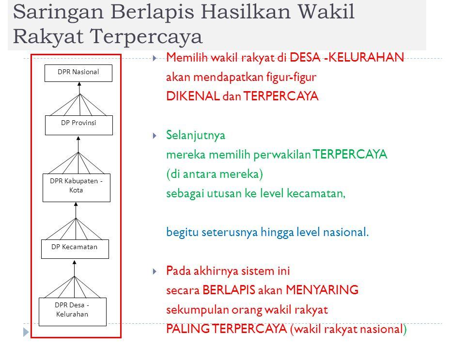 Saringan Berlapis Hasilkan Wakil Rakyat Terpercaya  Memilih wakil rakyat di DESA -KELURAHAN akan mendapatkan figur-figur DIKENAL dan TERPERCAYA  Sel
