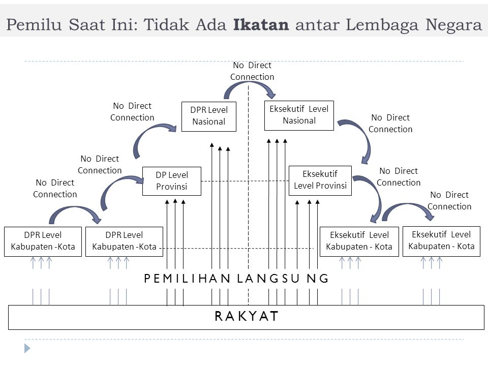 Pemilu Saat Ini: Tidak Ada Ikatan antar Lembaga Negara R A K Y A T DPR Level Kabupaten -Kota DP Level Provinsi DPR Level Nasional Eksekutif Level Nasional Eksekutif Level Provinsi Eksekutif Level Kabupaten - Kota No Direct Connection DPR Level Kabupaten -Kota Eksekutif Level Kabupaten - Kota No Direct Connection P E M I L I H A N L A N G S U N G