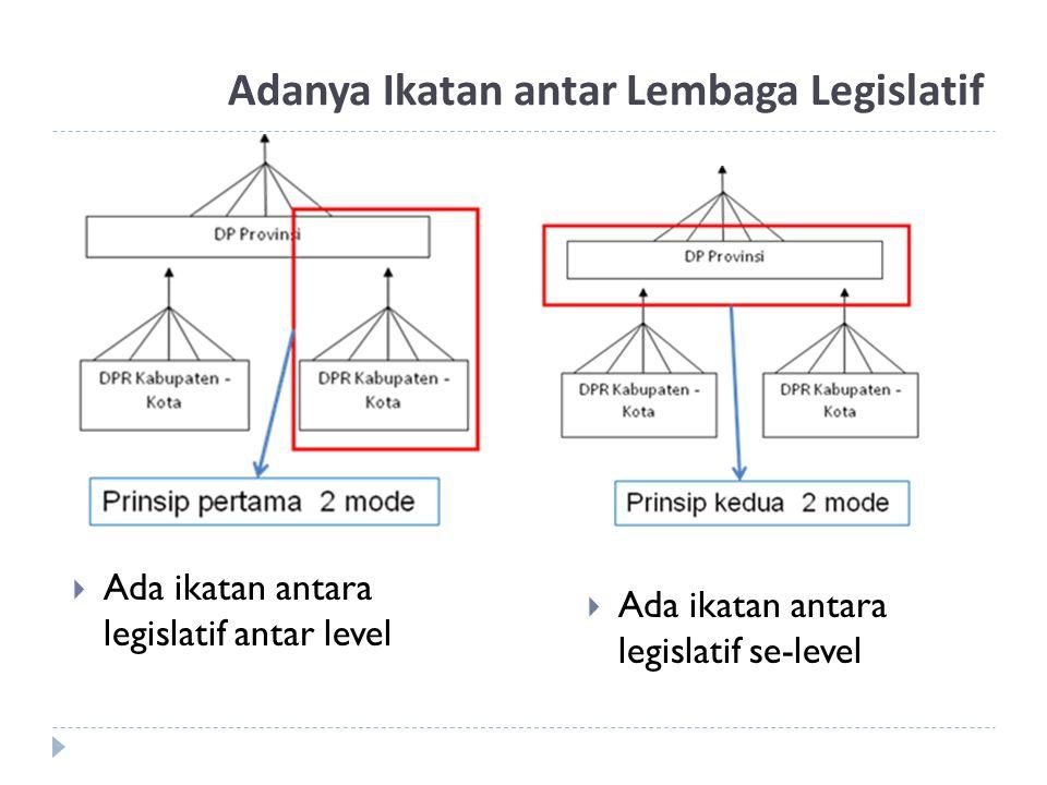 Adanya Ikatan antar Lembaga Legislatif  Ada ikatan antara legislatif antar level  Ada ikatan antara legislatif se-level
