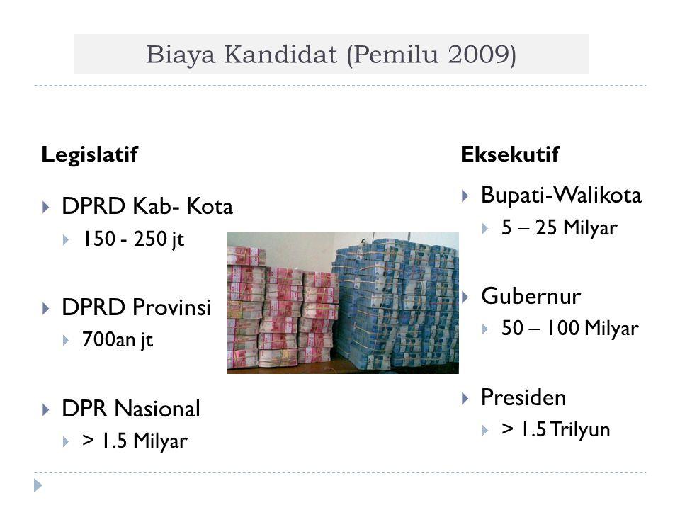 Biaya Kandidat (Pemilu 2009) LegislatifEksekutif  DPRD Kab- Kota  150 - 250 jt  DPRD Provinsi  700an jt  DPR Nasional  > 1.5 Milyar  Bupati-Wal