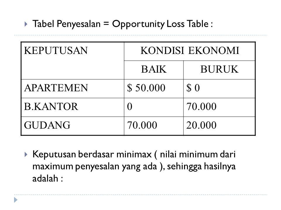  Tabel Penyesalan = Opportunity Loss Table :  Keputusan berdasar minimax ( nilai minimum dari maximum penyesalan yang ada ), sehingga hasilnya adala