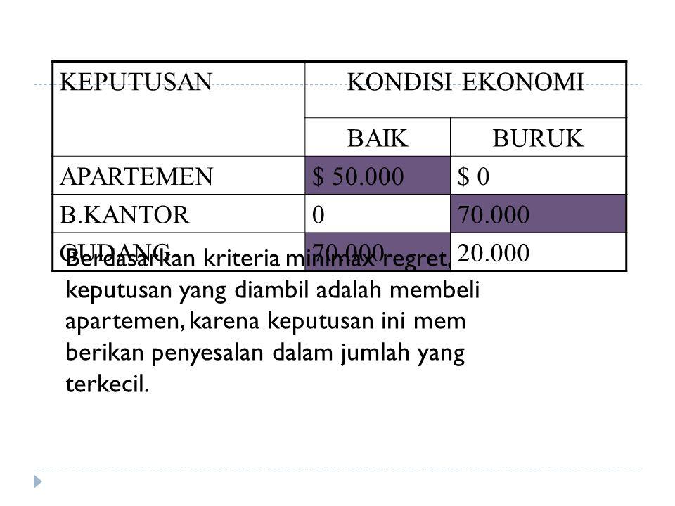 KEPUTUSANKONDISI EKONOMI BAIKBURUK APARTEMEN$ 50.000$ 0 B.KANTOR070.000 GUDANG70.00020.000 Berdasarkan kriteria minimax regret, keputusan yang diambil