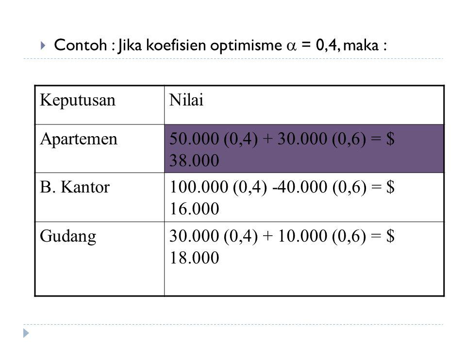  Contoh : Jika koefisien optimisme  = 0,4, maka : KeputusanNilai Apartemen50.000 (0,4) + 30.000 (0,6) = $ 38.000 B. Kantor100.000 (0,4) -40.000 (0,6