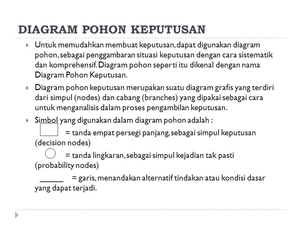 DIAGRAM POHON KEPUTUSAN  Untuk memudahkan membuat keputusan, dapat digunakan diagram pohon, sebagai penggambaran situasi keputusan dengan cara sistem