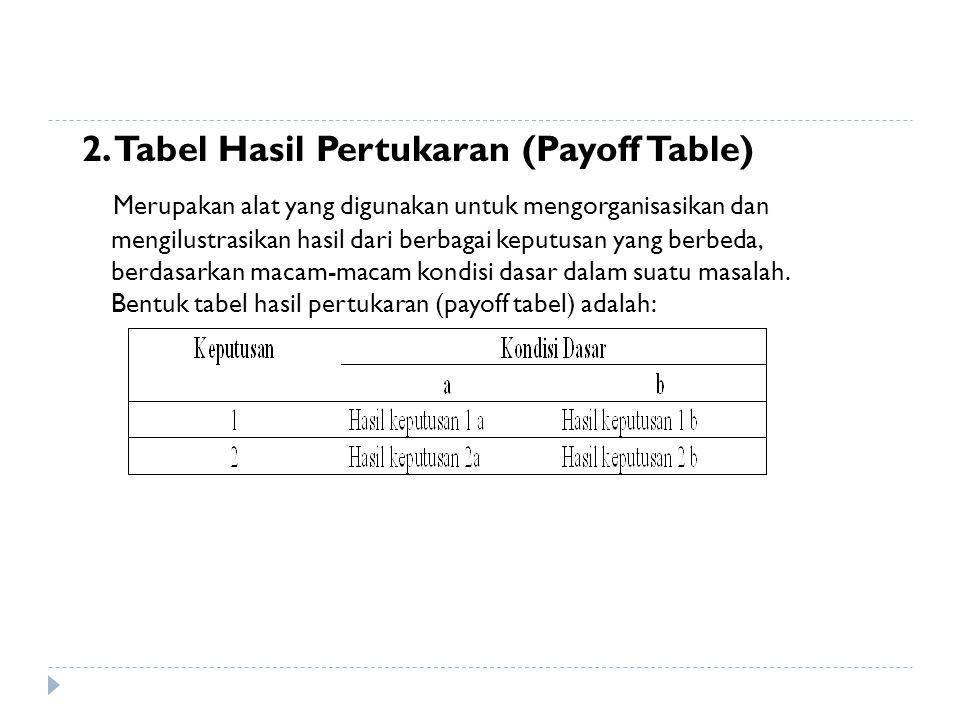2. Tabel Hasil Pertukaran (Payoff Table) Merupakan alat yang digunakan untuk mengorganisasikan dan mengilustrasikan hasil dari berbagai keputusan yang