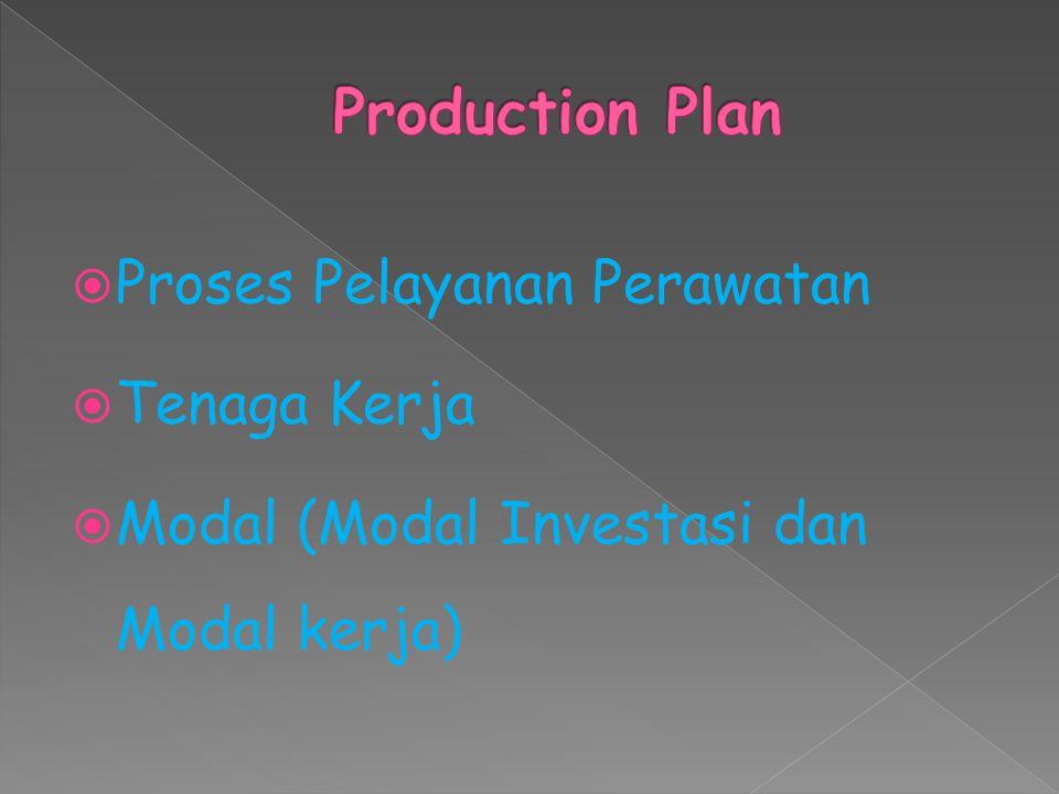  Proses Pelayanan Perawatan  Tenaga Kerja  Modal (Modal Investasi dan Modal kerja)