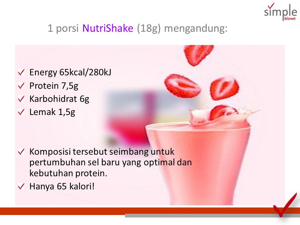 1 porsi NutriShake (18g) mengandung: Energy 65kcal/280kJ Protein 7,5g Karbohidrat 6g Lemak 1,5g Komposisi tersebut seimbang untuk pertumbuhan sel baru