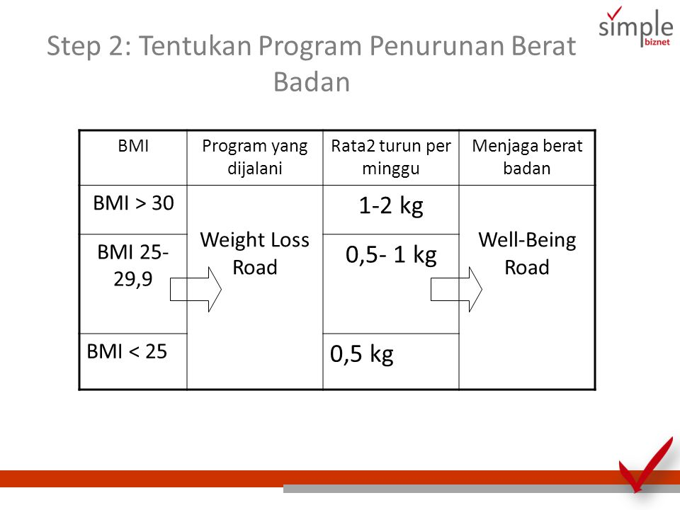 Step 2: Tentukan Program Penurunan Berat Badan BMIProgram yang dijalani Rata2 turun per minggu Menjaga berat badan BMI > 30 Weight Loss Road 1-2 kg Well-Being Road BMI 25- 29,9 0,5- 1 kg BMI < 25 0,5 kg