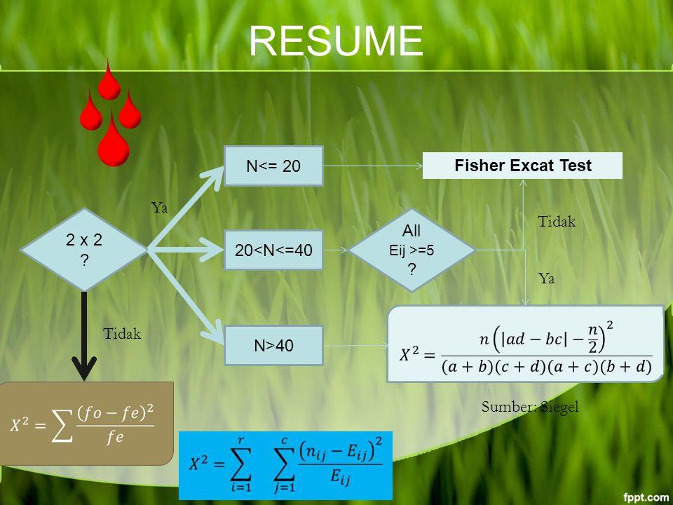 RESUME 2 x 2 Tidak Fisher Excat Test N<= 20 20<N<=40 N>40 All Eij >=5 Ya Tidak Sumber: Siegel