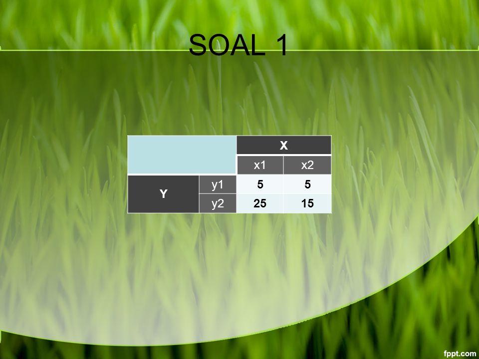 SOAL 1 X x1x2 Y y155 y22515