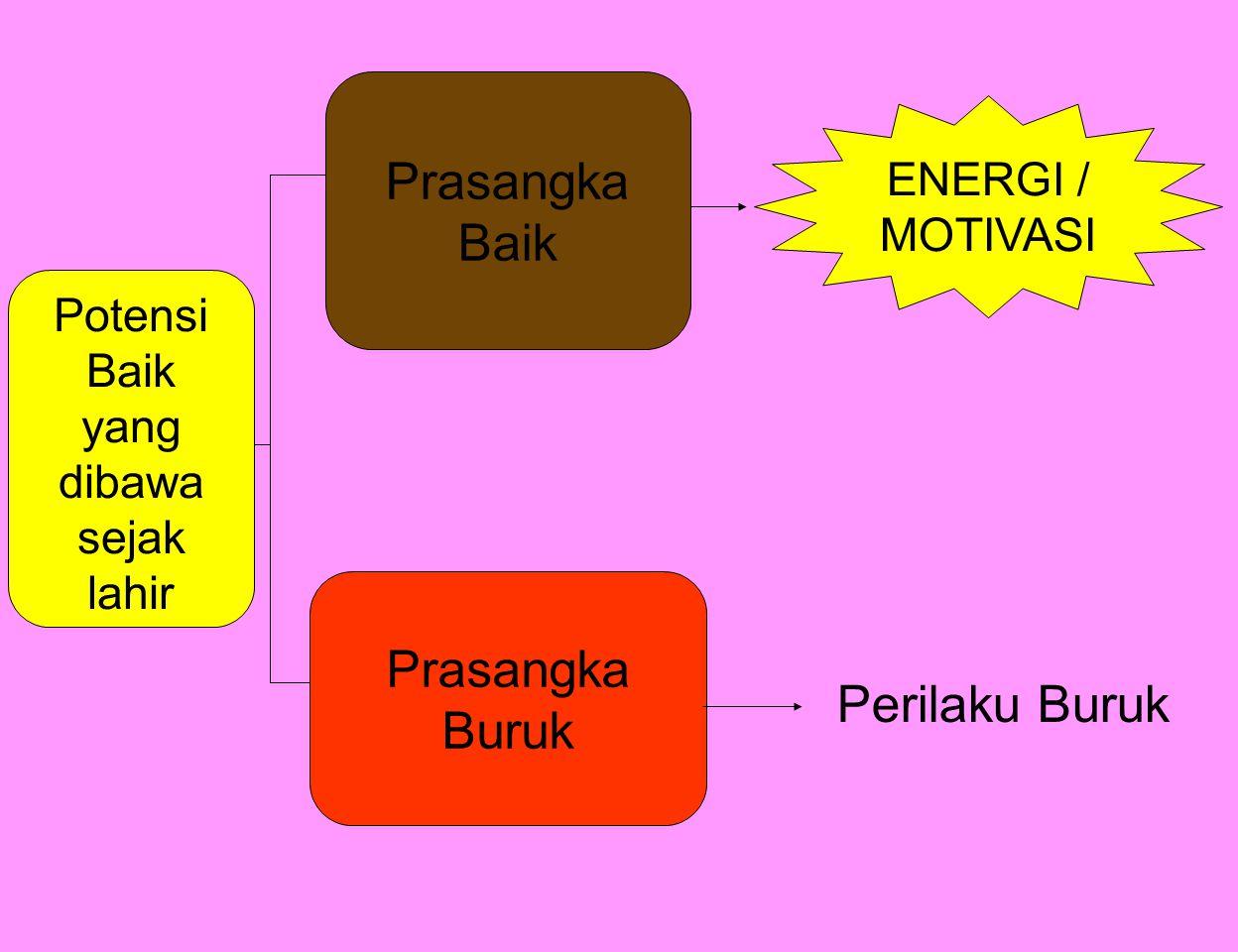 Potensi Baik yang dibawa sejak lahir Prasangka Buruk Prasangka Baik ENERGI / MOTIVASI Perilaku Buruk